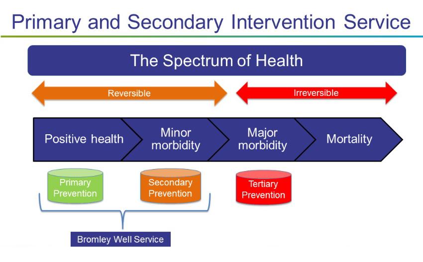 Spectrum of health